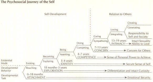 Journey of Self